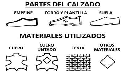 Materiales zapatillas