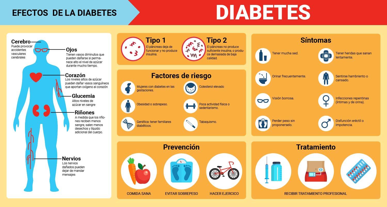 causas diabétes